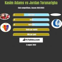 Kasim Adams vs Jordan Torunarigha h2h player stats
