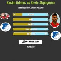 Kasim Adams vs Kevin Akpoguma h2h player stats