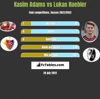 Kasim Adams vs Lukas Kuebler h2h player stats