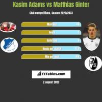 Kasim Adams vs Matthias Ginter h2h player stats