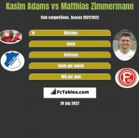 Kasim Adams vs Matthias Zimmermann h2h player stats