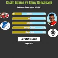 Kasim Adams vs Ramy Bensebaini h2h player stats