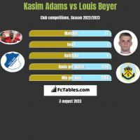 Kasim Adams vs Louis Beyer h2h player stats