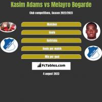 Kasim Adams vs Melayro Bogarde h2h player stats