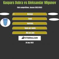 Kaspars Dubra vs Aleksandar Migunov h2h player stats