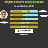 Kaspars Dubra vs Andriy Gitchenko h2h player stats