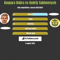 Kaspars Dubra vs Andriy Sakhnevych h2h player stats