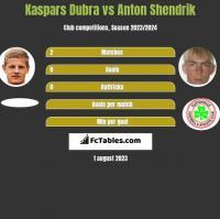 Kaspars Dubra vs Anton Shendrik h2h player stats