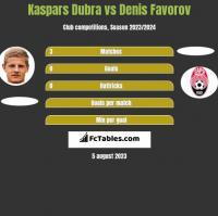 Kaspars Dubra vs Denis Favorov h2h player stats