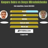 Kaspars Dubra vs Denys Miroshnichenko h2h player stats