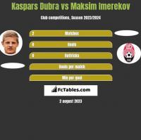 Kaspars Dubra vs Maksim Imerekov h2h player stats