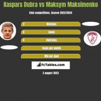 Kaspars Dubra vs Maksym Maksimenko h2h player stats