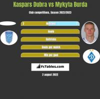 Kaspars Dubra vs Mykyta Burda h2h player stats