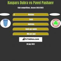Kaspars Dubra vs Pavel Pashaev h2h player stats