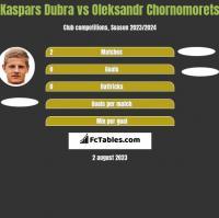 Kaspars Dubra vs Oleksandr Chornomorets h2h player stats