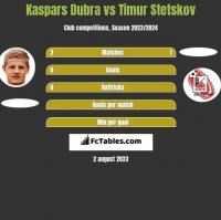 Kaspars Dubra vs Timur Stetskov h2h player stats