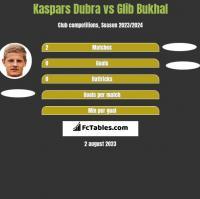 Kaspars Dubra vs Glib Bukhal h2h player stats