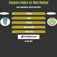 Kaspars Dubra vs Gleb Bukhal h2h player stats