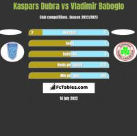 Kaspars Dubra vs Vladimir Baboglo h2h player stats