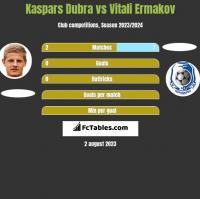 Kaspars Dubra vs Vitali Ermakov h2h player stats