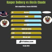 Kasper Dolberg vs Alexis Claude h2h player stats