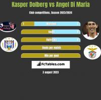 Kasper Dolberg vs Angel Di Maria h2h player stats