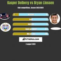 Kasper Dolberg vs Bryan Linssen h2h player stats