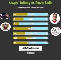 Kasper Dolberg vs Dusan Tadic h2h player stats