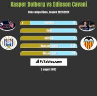 Kasper Dolberg vs Edinson Cavani h2h player stats