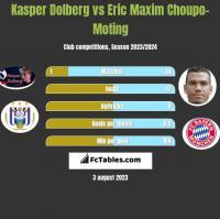 Kasper Dolberg vs Eric Maxim Choupo-Moting h2h player stats