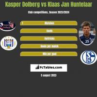 Kasper Dolberg vs Klaas Jan Huntelaar h2h player stats