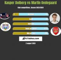 Kasper Dolberg vs Martin Oedegaard h2h player stats