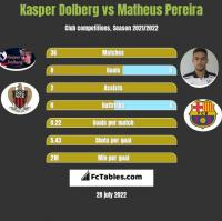 Kasper Dolberg vs Matheus Pereira h2h player stats