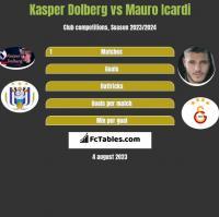 Kasper Dolberg vs Mauro Icardi h2h player stats