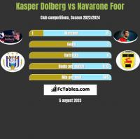Kasper Dolberg vs Navarone Foor h2h player stats
