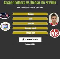Kasper Dolberg vs Nicolas De Preville h2h player stats