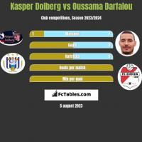 Kasper Dolberg vs Oussama Darfalou h2h player stats