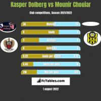 Kasper Dolberg vs Mounir Chouiar h2h player stats
