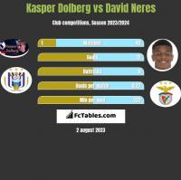 Kasper Dolberg vs David Neres h2h player stats