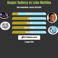 Kasper Dolberg vs Lebo Mothiba h2h player stats