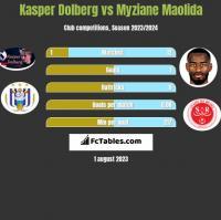 Kasper Dolberg vs Myziane Maolida h2h player stats