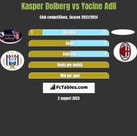 Kasper Dolberg vs Yacine Adli h2h player stats