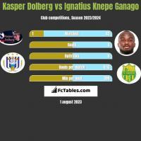Kasper Dolberg vs Ignatius Knepe Ganago h2h player stats
