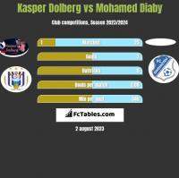 Kasper Dolberg vs Mohamed Diaby h2h player stats