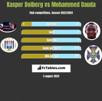 Kasper Dolberg vs Mohammed Dauda h2h player stats