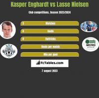 Kasper Enghardt vs Lasse Nielsen h2h player stats