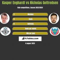 Kasper Enghardt vs Nicholas Gotfredsen h2h player stats