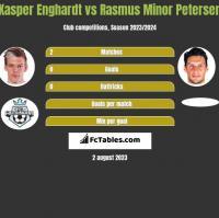 Kasper Enghardt vs Rasmus Minor Petersen h2h player stats