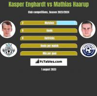 Kasper Enghardt vs Mathias Haarup h2h player stats