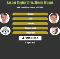 Kasper Enghardt vs Simon Graves h2h player stats